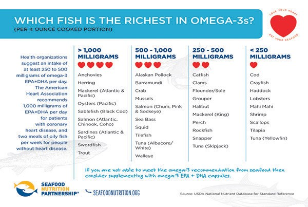 Black Cod - Which Fish Is Richest in Omega-3?