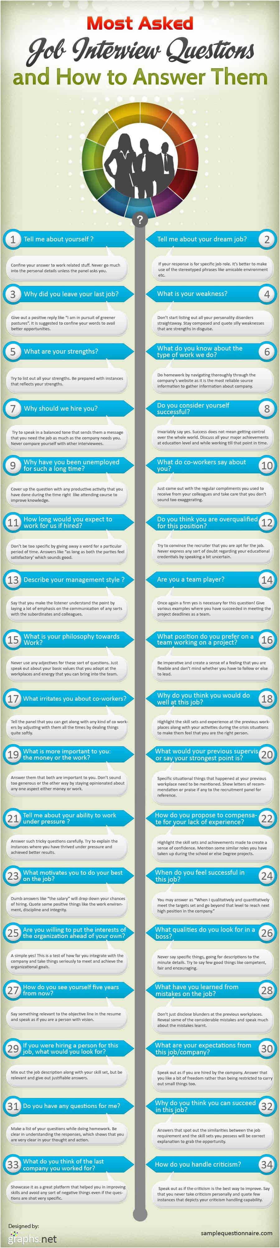 Most Asked Interview Questions Infographic